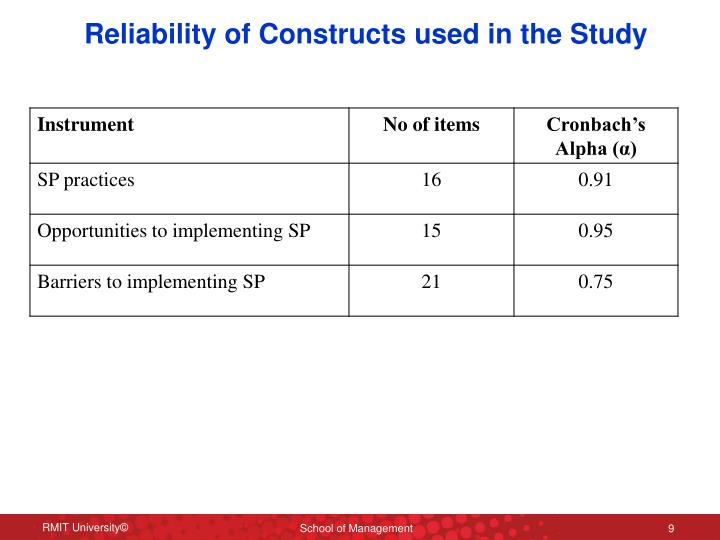 Reliability of Constructs used in the Study