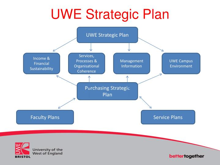UWE Strategic Plan