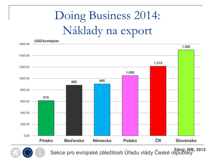 Doing Business 2014:
