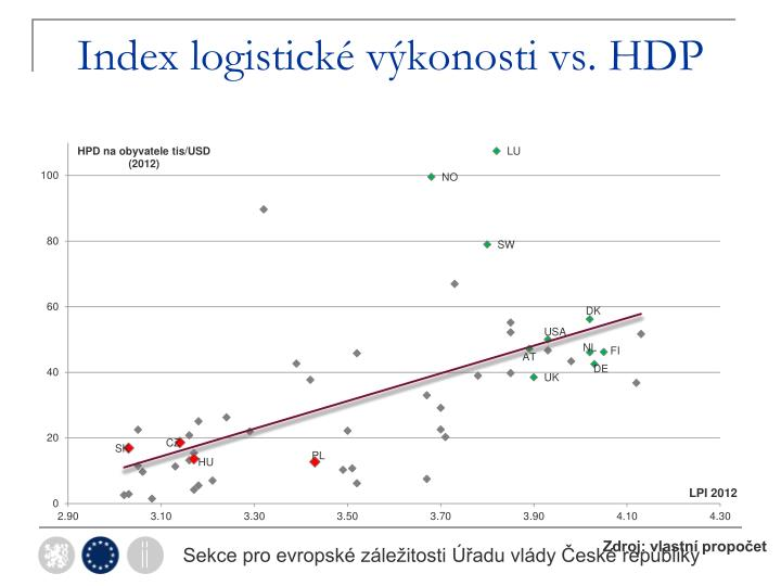 Index logistické výkonosti vs. HDP