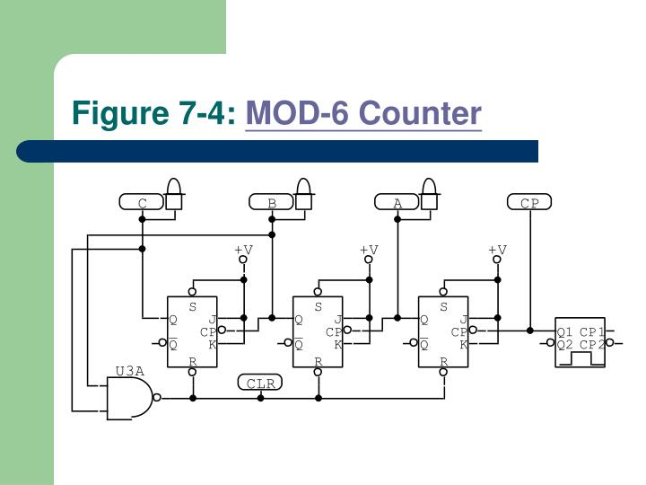 Figure 7-4: