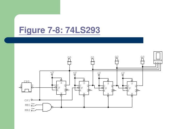 Figure 7-8: 74LS293
