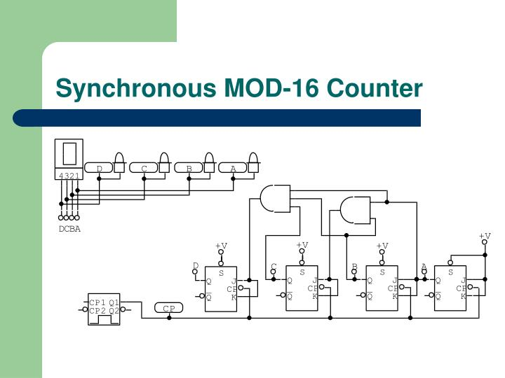 Synchronous MOD-16 Counter