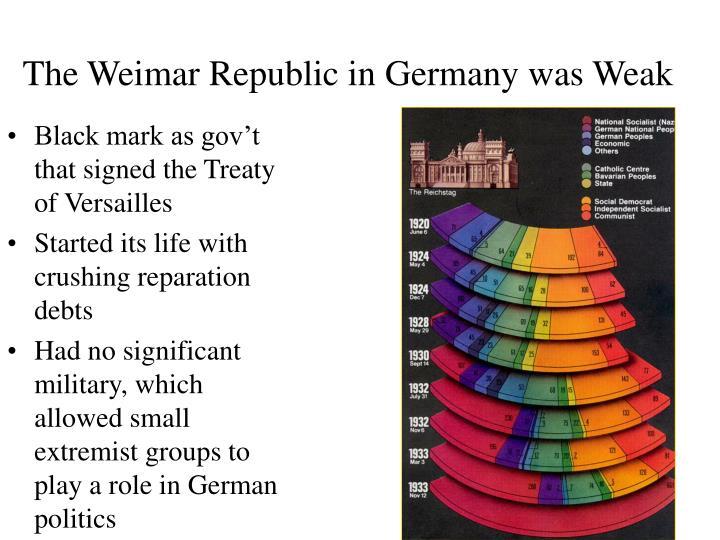 The Weimar Republic in Germany was Weak