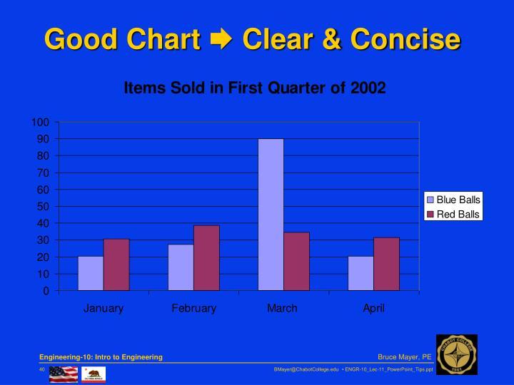 Good Chart