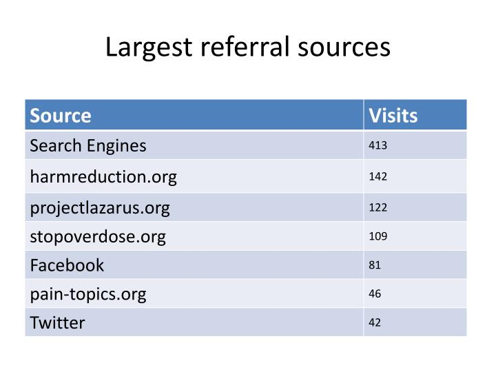 Largest referral sources