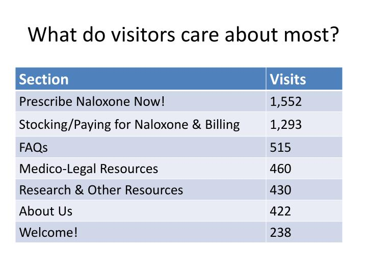 What do visitors care about most?