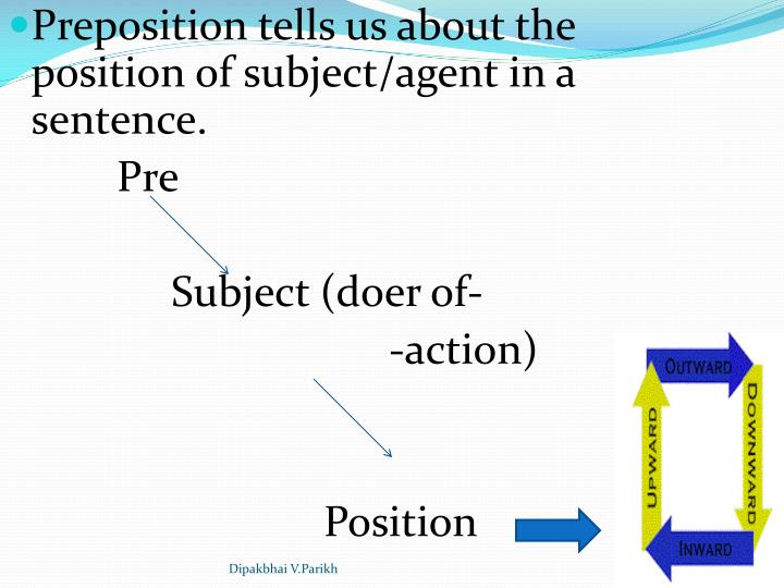 Preposition tells us about the position of subject/agent in a sentence.
