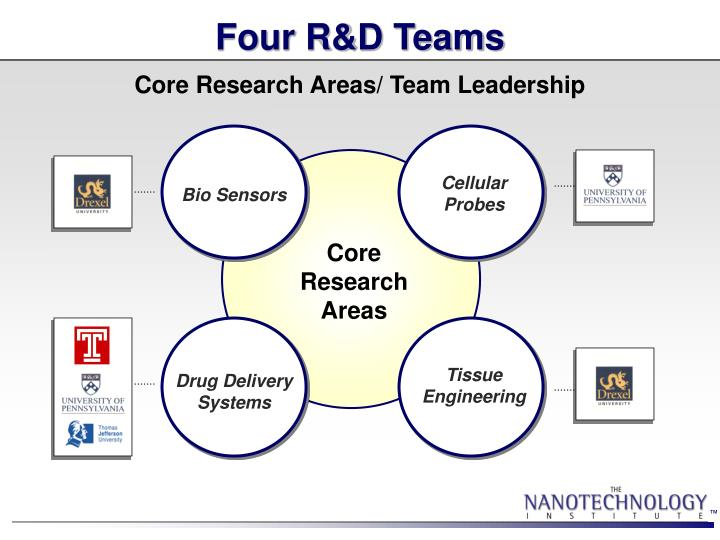 Four R&D Teams