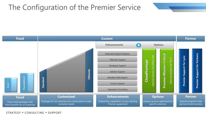 The configuration of the premier service