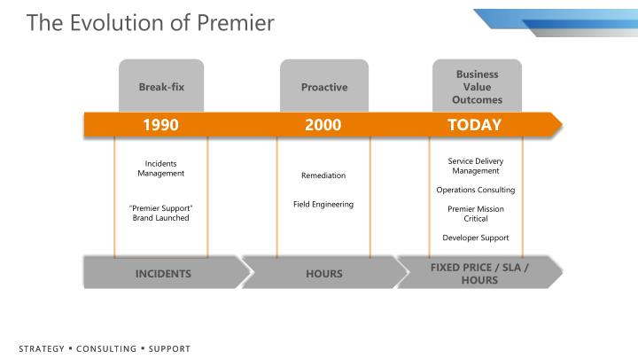 The Evolution of Premier