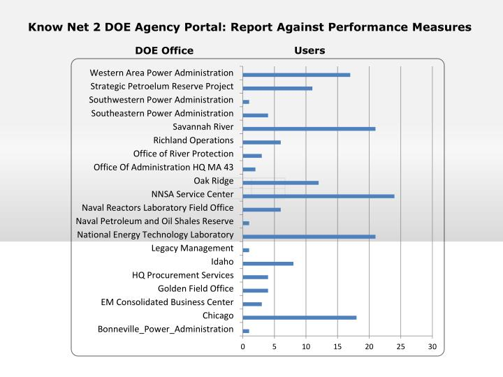 Know Net 2 DOE Agency Portal: Report Against Performance Measures