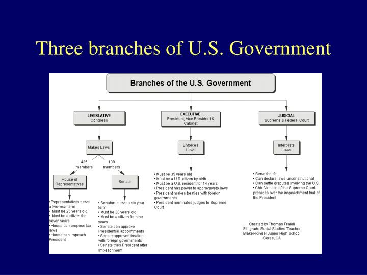 Three branches of U.S. Government