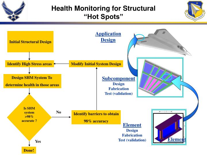 Health Monitoring for Structural
