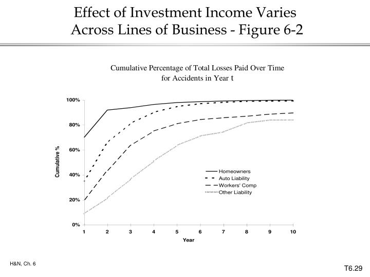 Effect of Investment Income Varies