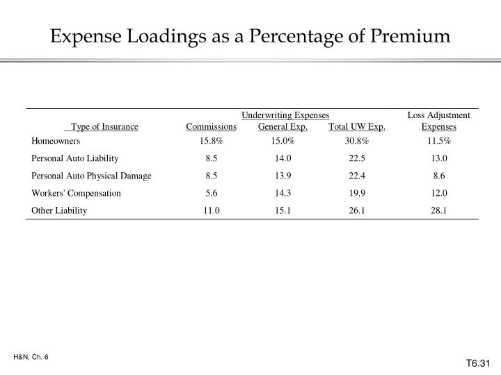 Expense Loadings as a Percentage of Premium