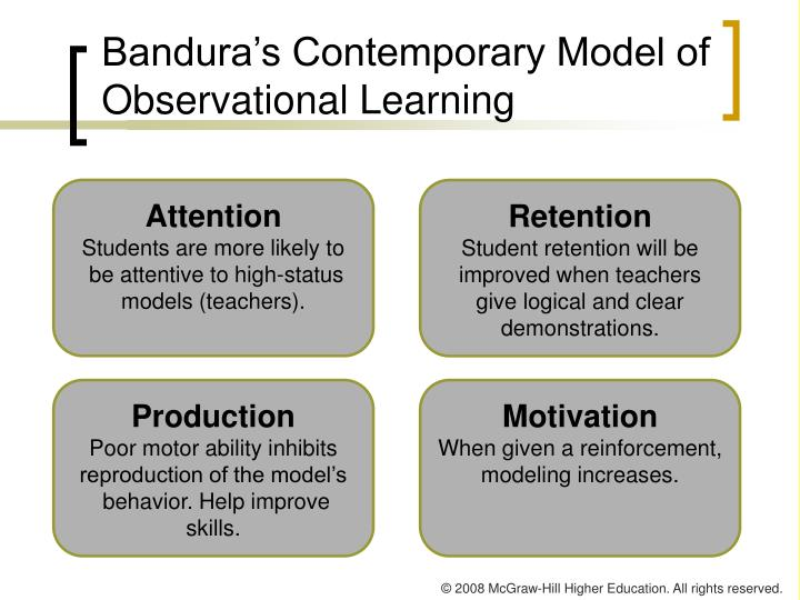 Bandura's Contemporary Model of Observational Learning