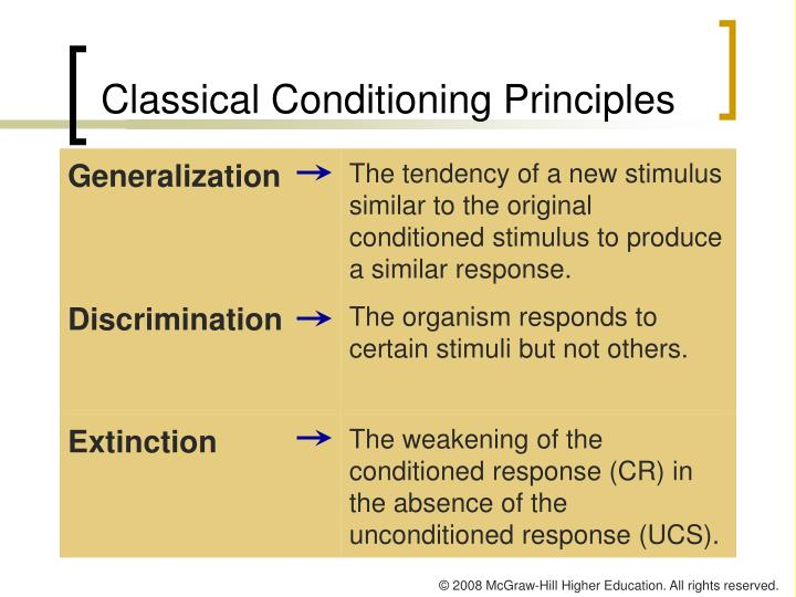 Classical Conditioning Principles