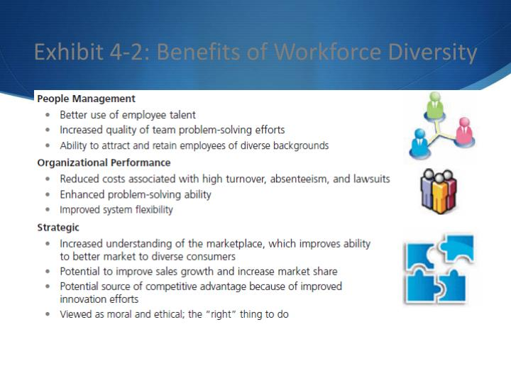 Exhibit 4-2: Benefits of Workforce Diversity