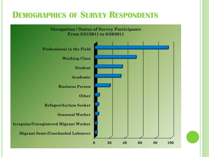 Demographics of Survey Respondents