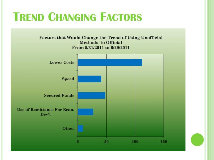 Trend Changing Factors