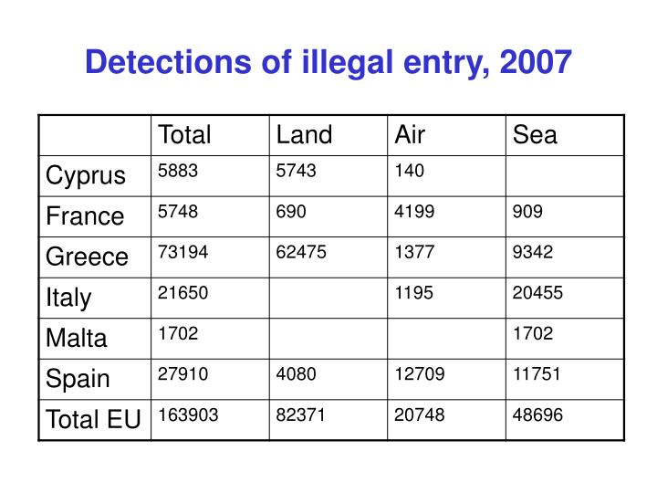 Detections of illegal entry, 2007