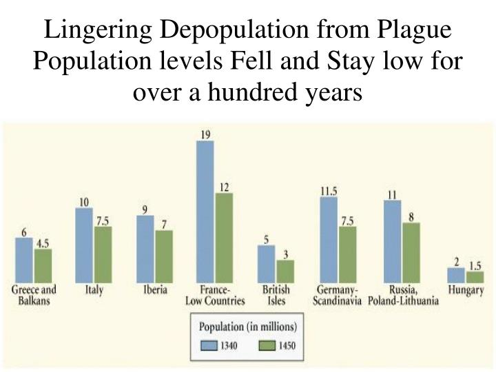 Lingering Depopulation from Plague