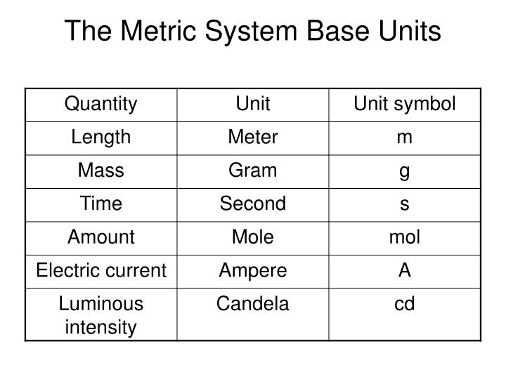 The Metric System Base Units