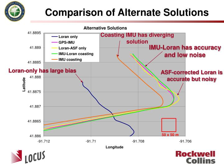 Comparison of Alternate Solutions