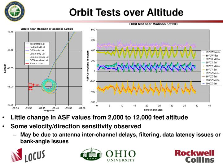Orbit Tests over Altitude