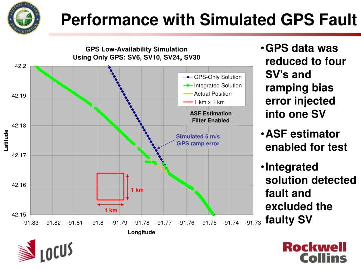 Performance with Simulated GPS Fault