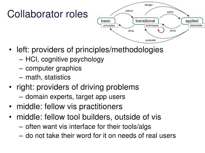 Collaborator roles