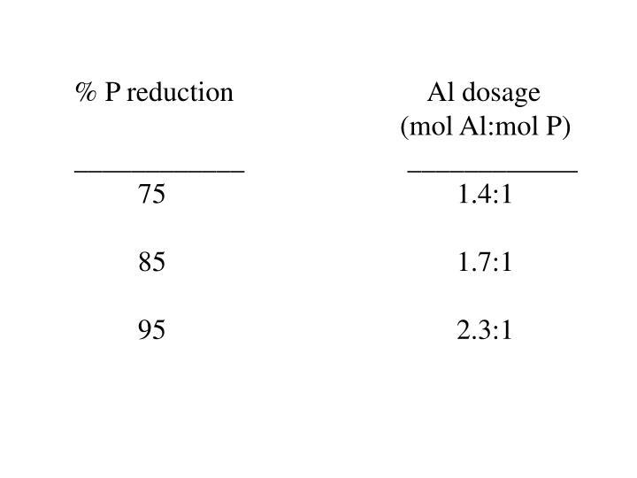 % P reduction      Al dosage