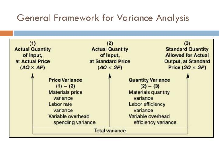 General Framework for Variance Analysis