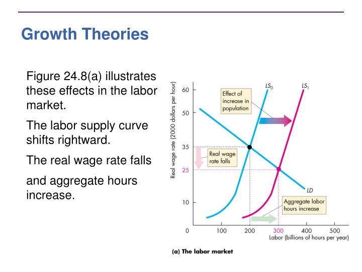 Growth Theories