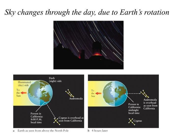Sky changes through the day, due to Earth's rotation