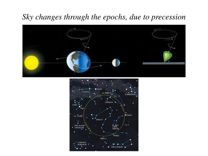 Sky changes through the epochs, due to precession