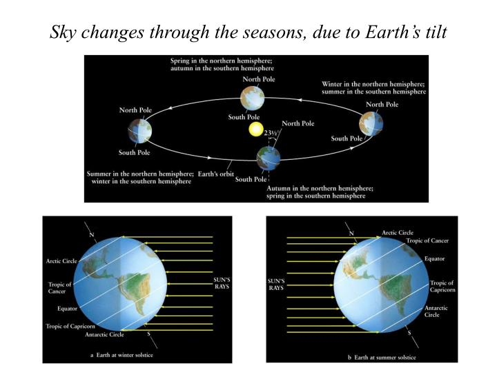 Sky changes through the seasons, due to Earth's tilt