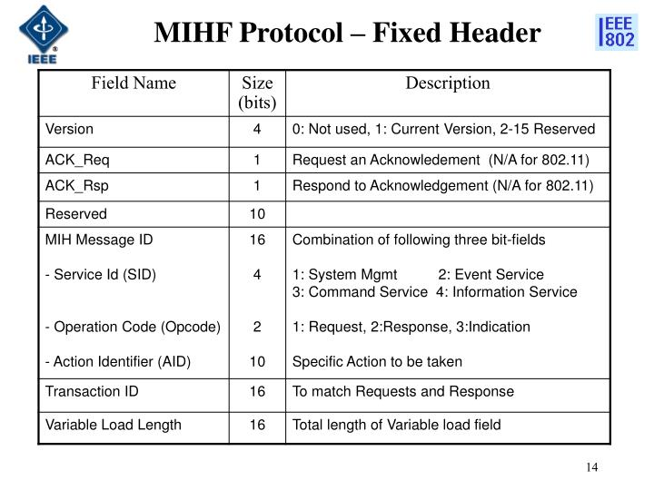 MIHF Protocol – Fixed Header