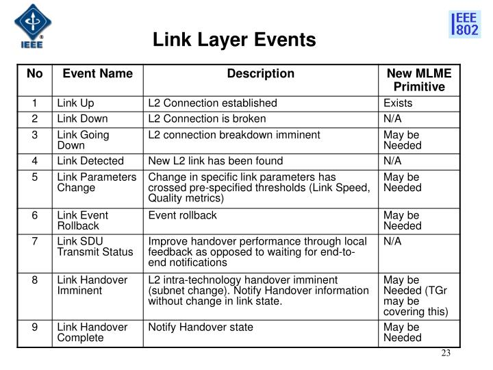Link Layer Events