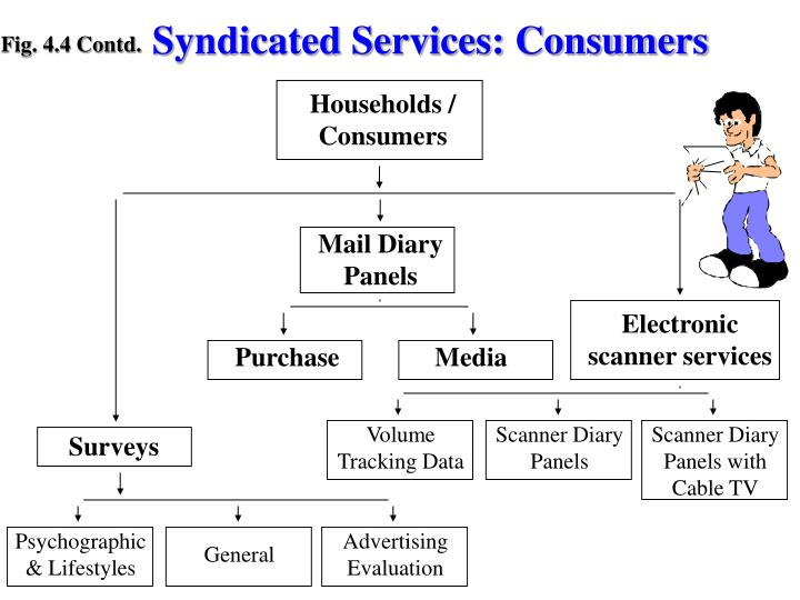 Syndicated Services: Consumers
