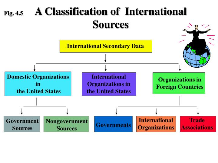 A Classification of  International Sources