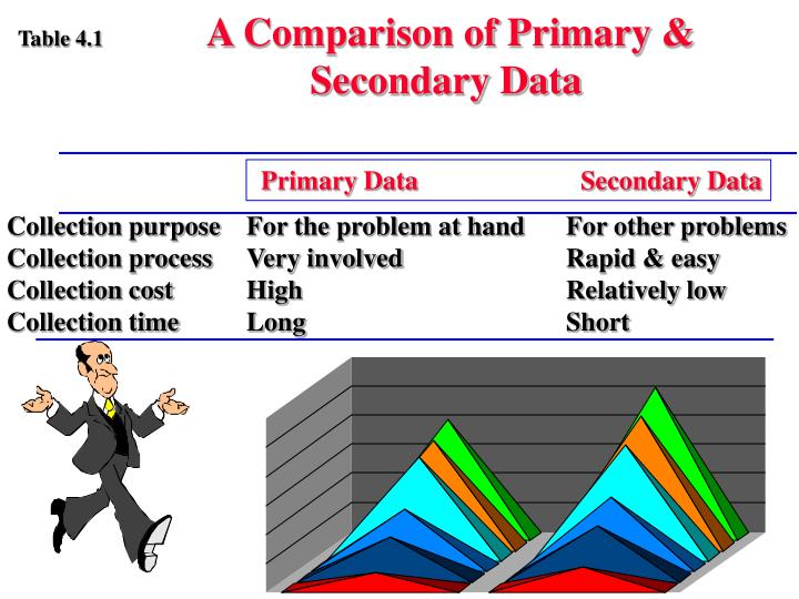 A Comparison of Primary & Secondary Data