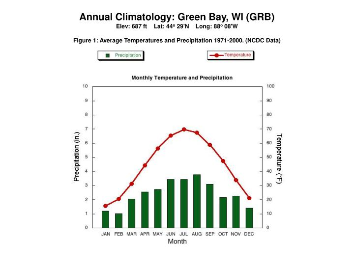 Annual Climatology: Green Bay, WI (GRB)