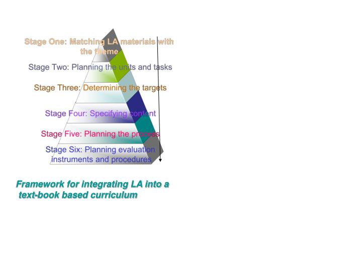 Framework for integrating LA into a
