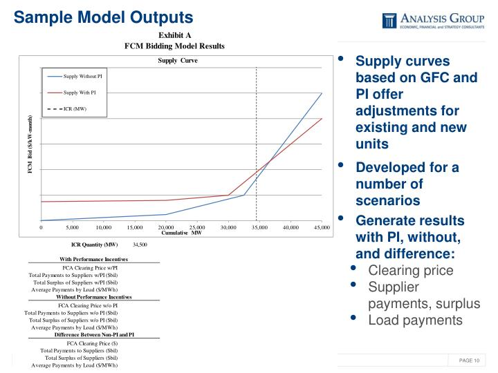 Sample Model Outputs
