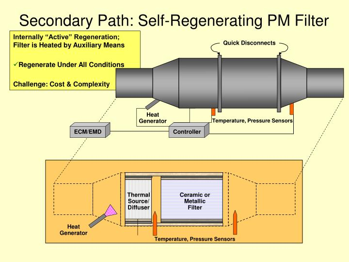 Secondary Path: Self-Regenerating PM Filter