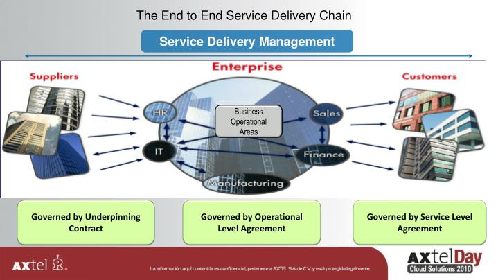 The End to End Service Delivery Chain