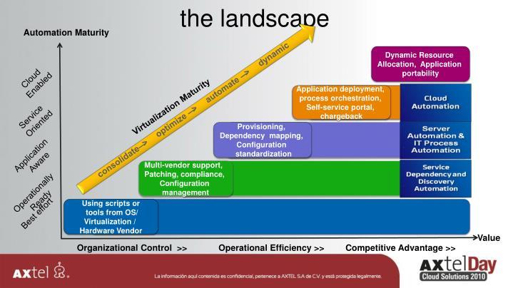 Automation Maturity