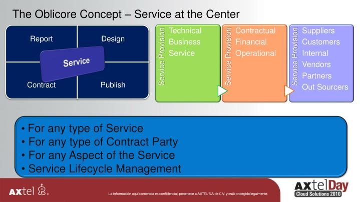 The Oblicore Concept – Service at the Center
